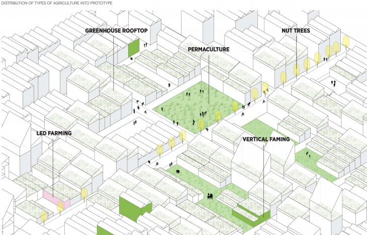 Agricultural production systems in the city
