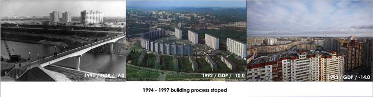 04 Kiev macroeconomy IAAC 2016
