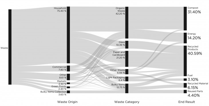 Modified flow of waste for optimization