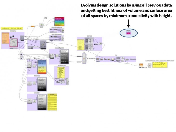 Genetic Workflows: Evolving Solutions