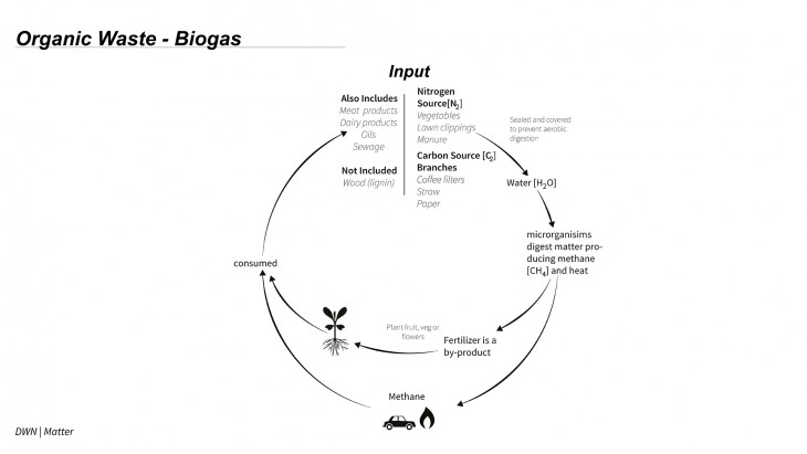 BIOGAS CYCLE