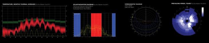 IAAC_Environmental Performance Analysis