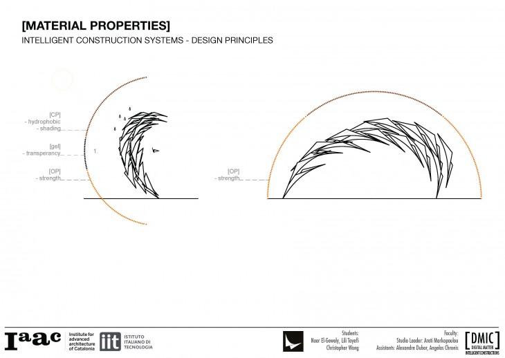 IAAC_Piel Vivo_13_Material Properties Design Principles