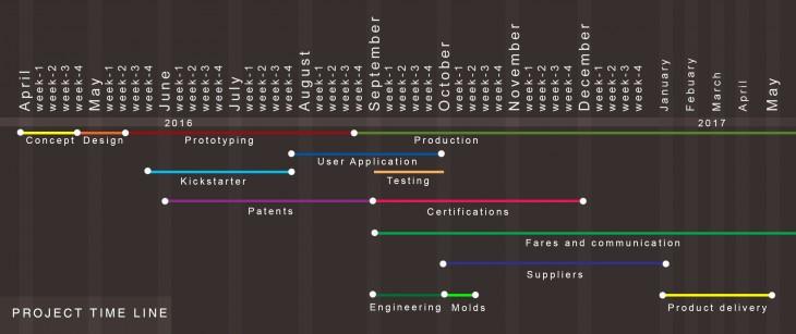IAAC bolster_Timeline