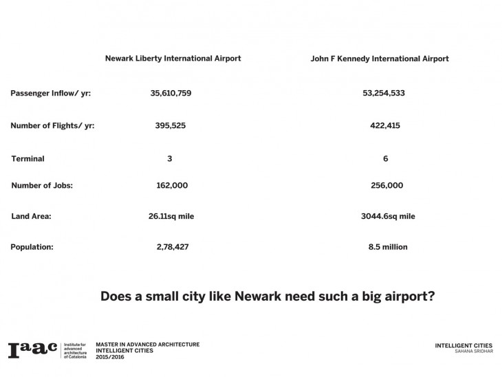 Comparison between Newark and New York