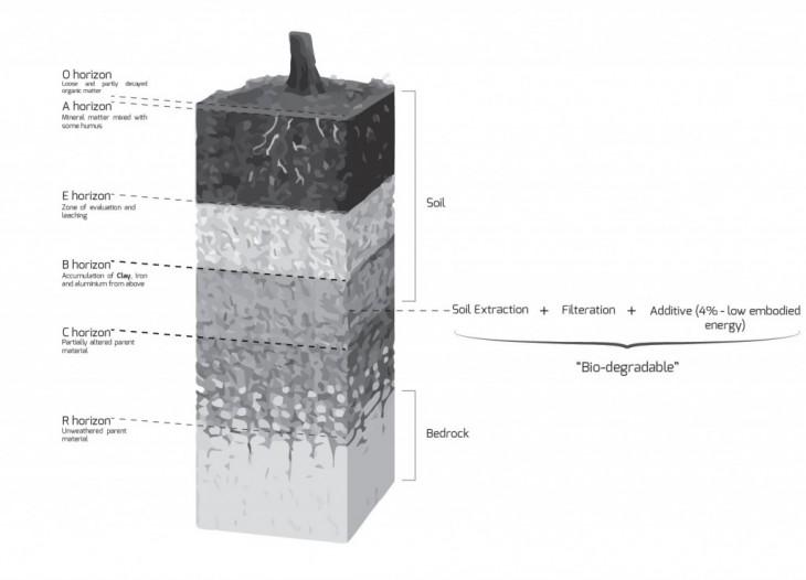 IAAC-otf-material-3