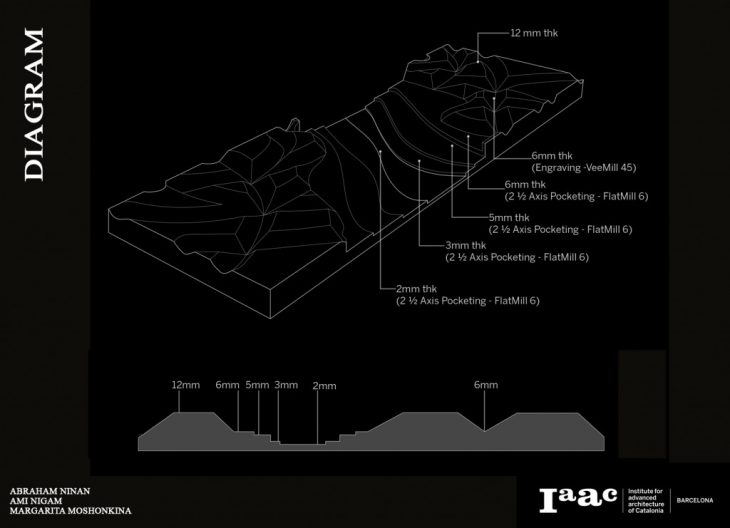 Diagram. CNC Milling