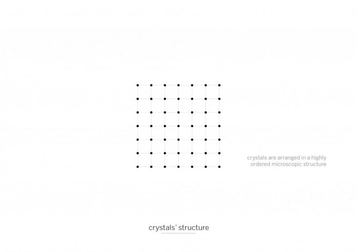 crystals structure