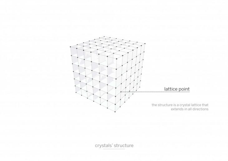 crystals structure 3D