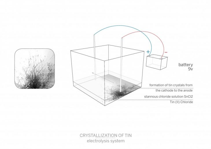 Tin Crystals through electrolysis diagram