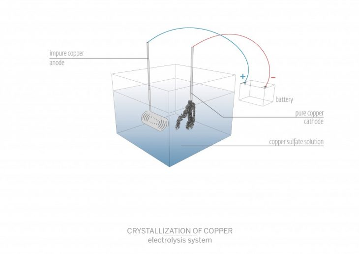Copper Crystals through electrolysis diagram