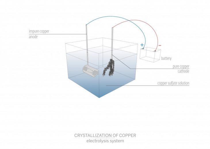 Copper Crystals through electrolysis diagram