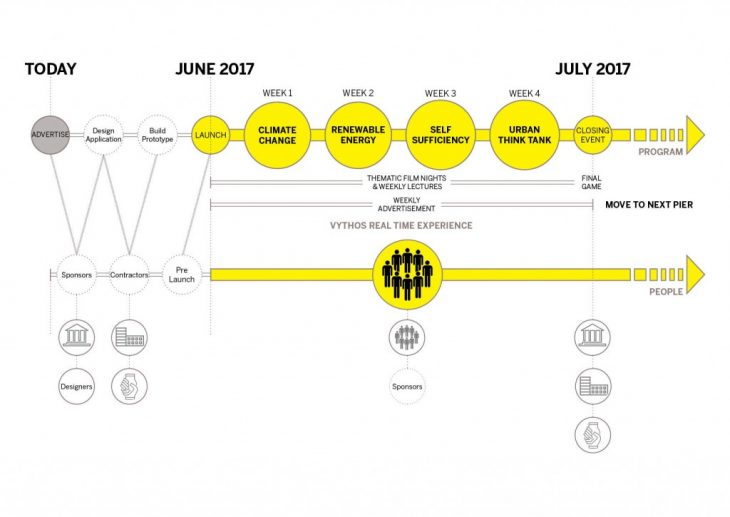 The expected timeline for the application of the Vythos project.