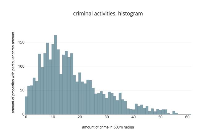 Scraping Crime Data – IAAC Blog