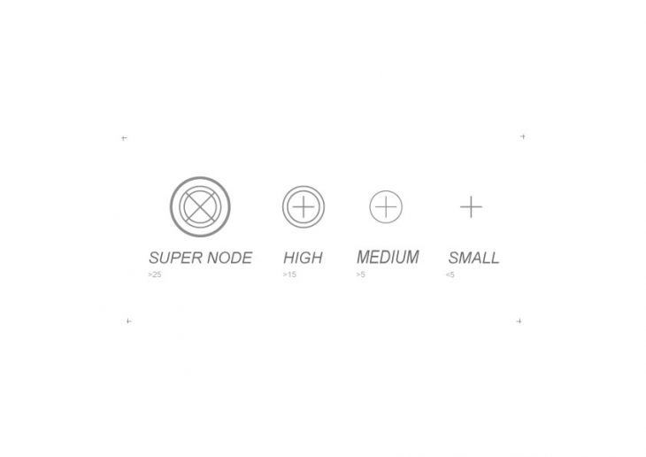 Communication Timefield - Nodes