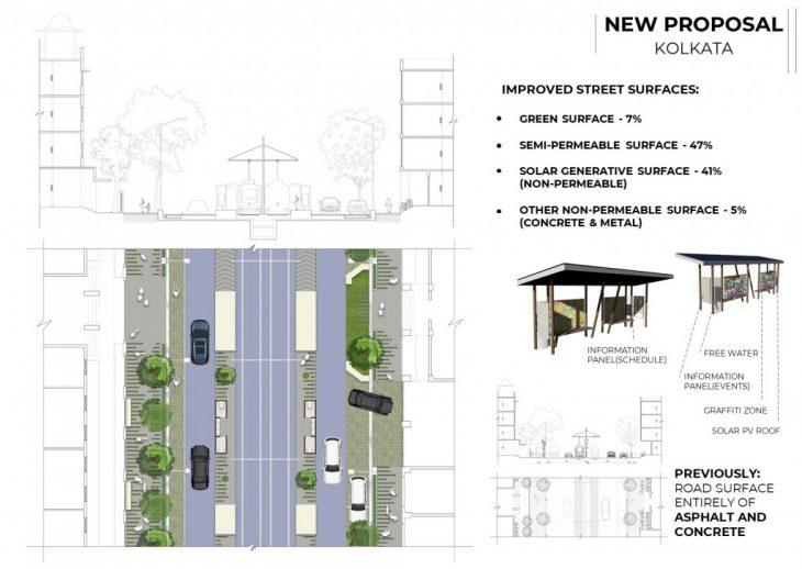 Kolkata Future Street Section
