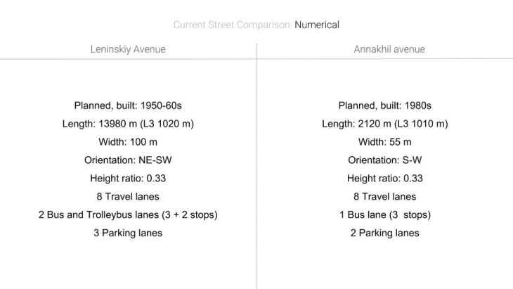 Comparison Numbers - Wide Street / Urbanization.org