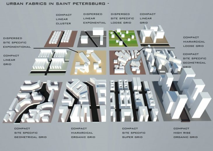 Common Urban Fabrics