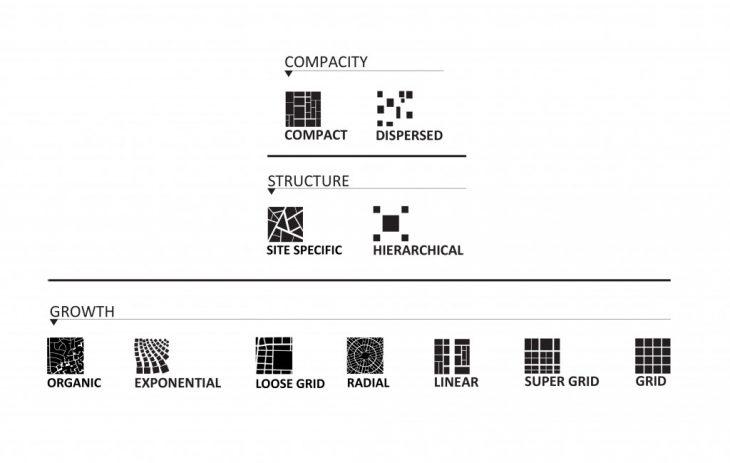 Urban Fabrics Categories