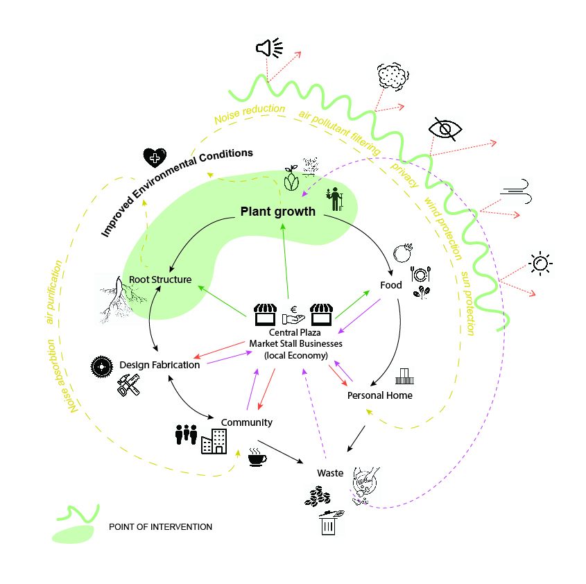 Digital Bio Systems - Hortitecture – IAAC Blog