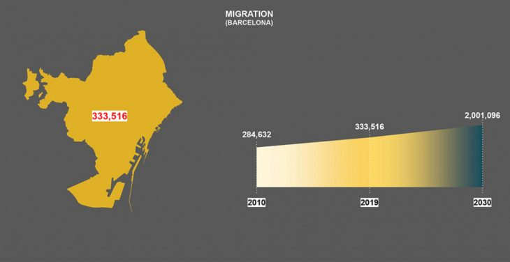 Barcelona Migration Rate