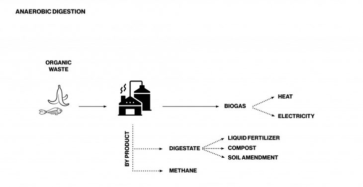 barricycle_anaerobic-digestion