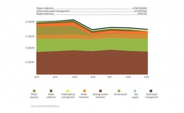 barricycle_waste-manamegement-municipal-budget