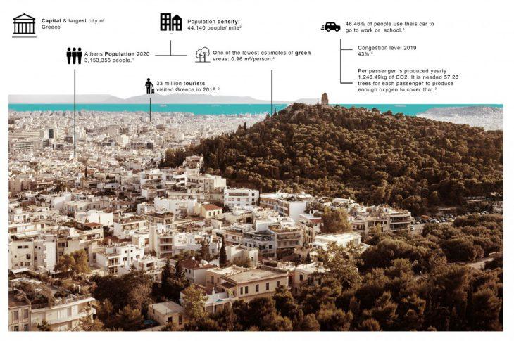 terrATHa, Athens, statistics