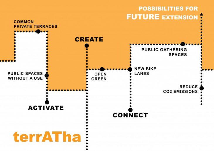 terrATHa, terraces, open, green bike lanes, public spaces, reduce C02 emissions, activate, connect, create