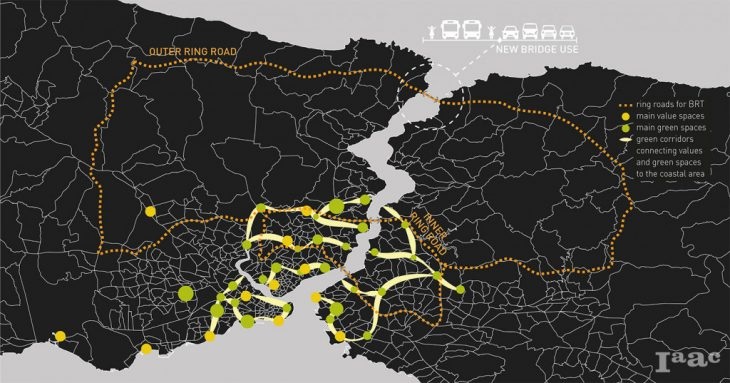 Strategies for Istanbul