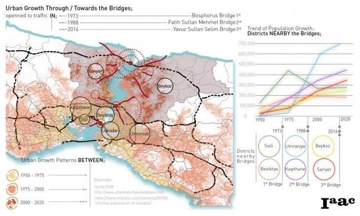 Urban Growth Risk of Istanbul