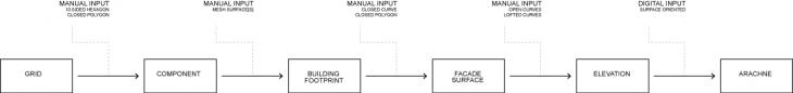 Computation Workflow