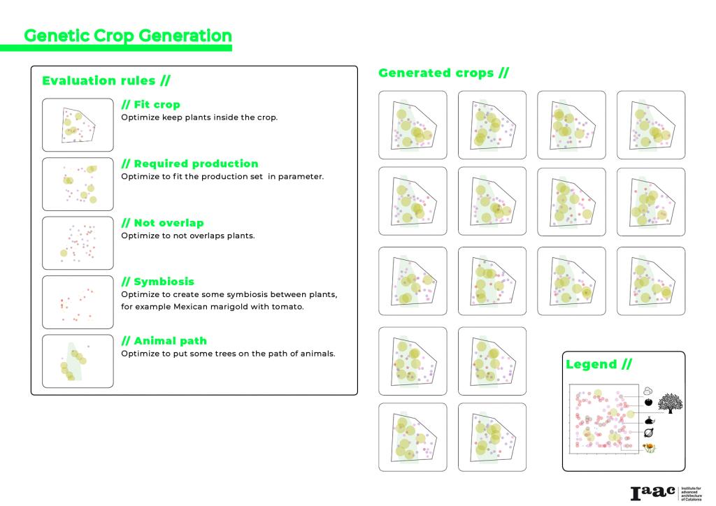 genetic crop generator, genetic algorithm, crop generator, permaculture, crop design