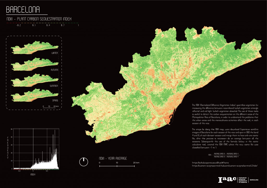 NDVI of the Metropolitan Area of Barcelona