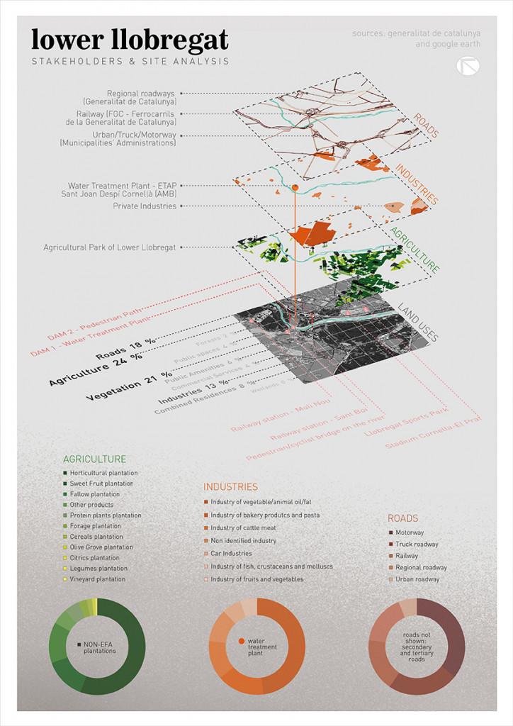 Lower Llobregat analysis