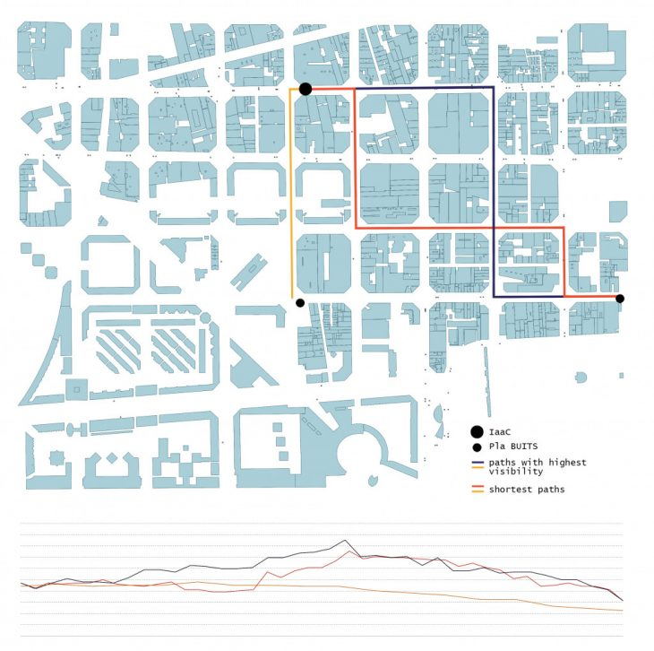 performance of each path in relation with the bus stations they come through