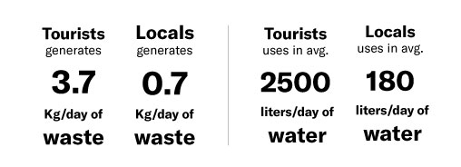 Waste and water usage in Bali, Data research.