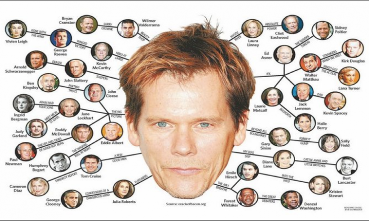 Six degrees of Kevin Bacon graph example
