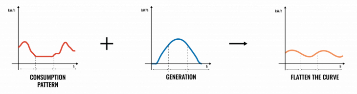 Figure 1. Flatten the curves