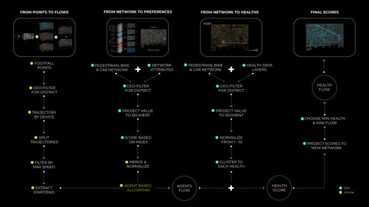 Mobility flows methodology