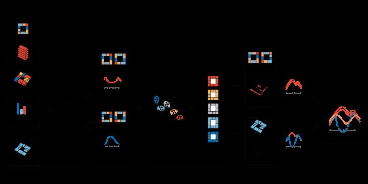Figure 2. Methodology