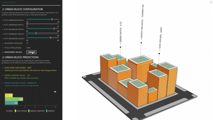 + URBAN BLOCK App interface where the user can interact with the sliders and see the scoring in real time