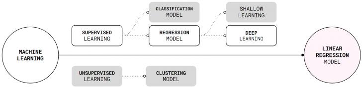 Machine learning model classification