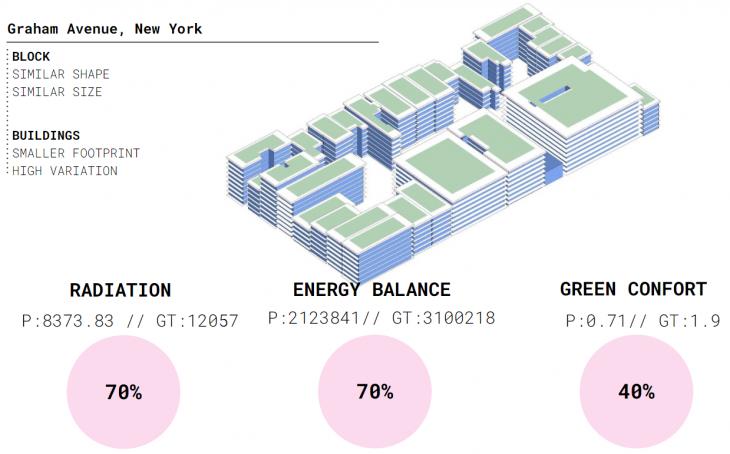 Open Street map Urban Block - New York