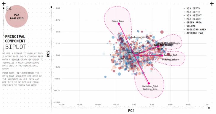 PCA Analysis - PC Biplot