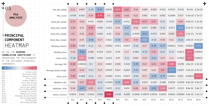 PCA Analysis - Pearson correlation coefficient heatmap