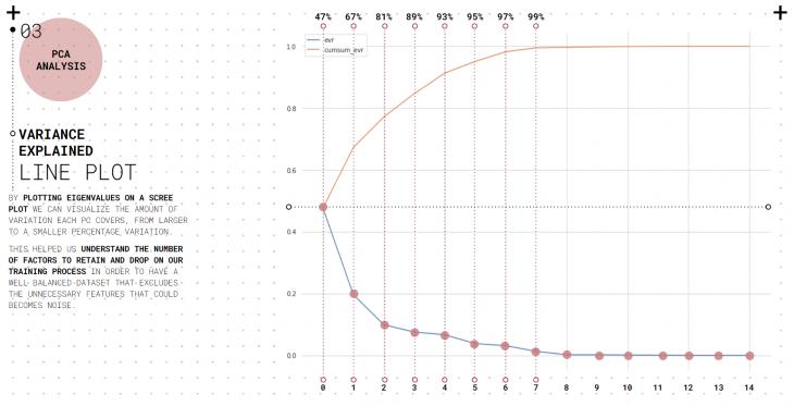 PCA Analysis - Scree plot