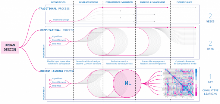 """+ Original diagram from KPF Research paper at SimAUD 2019: """"How to generate a thousands master plans"""""""
