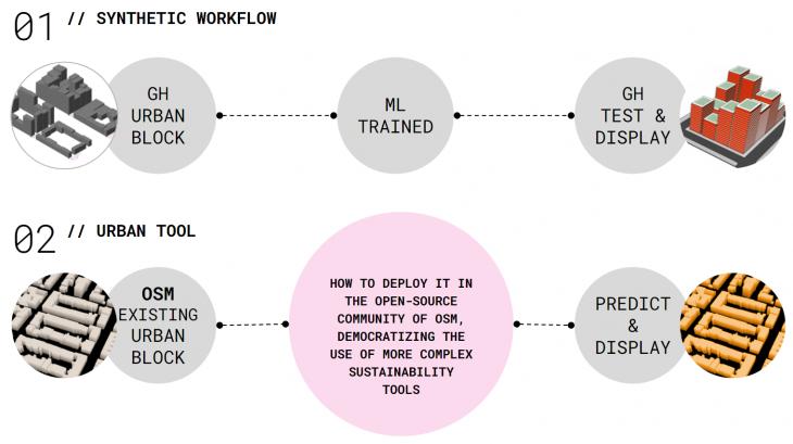 Conceptual approach to a surrogate model