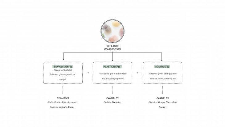 AmberLaminaria_Bioplastic